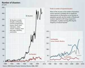 disaster-chart