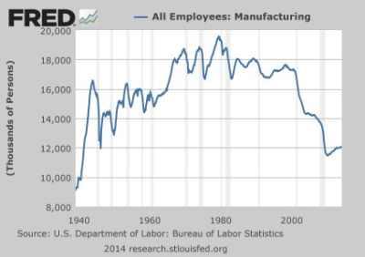 Manufacturing-Employment-425x300